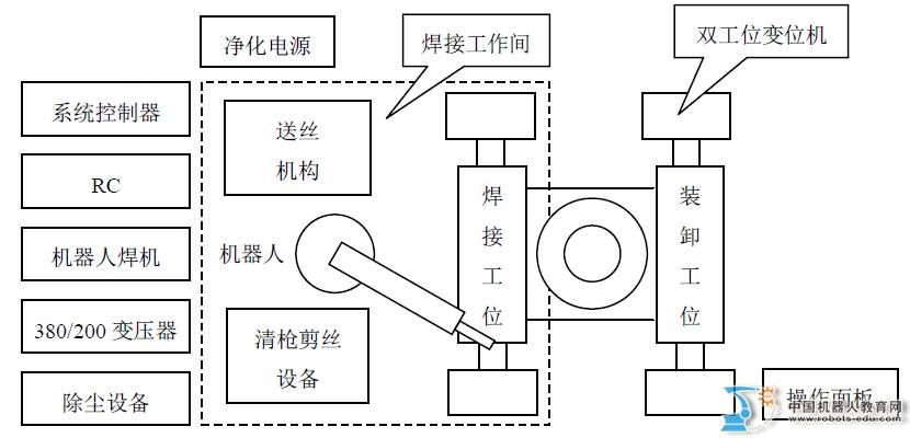 (2)在机器人焊接系统上进行满焊