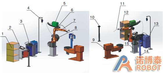 弧焊包+双轴变位机